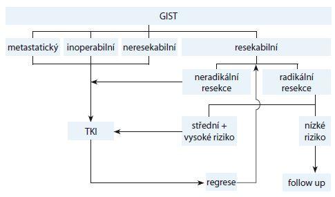 Schéma 1. Terapeutický algoritmus pro GIST.