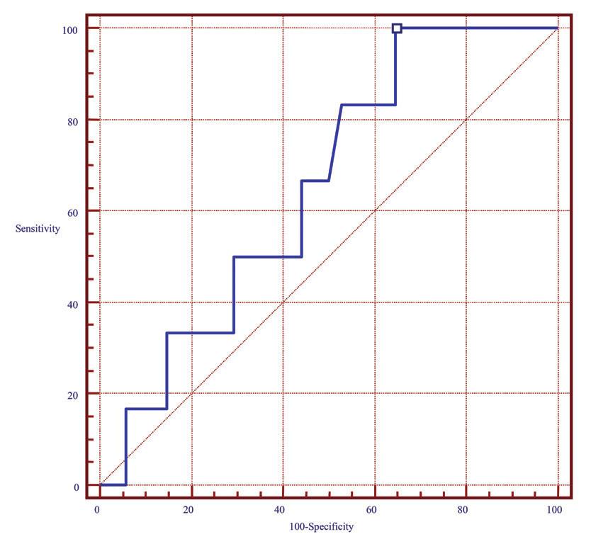 Obr. 3 ROC křivka senzitivity a specificity PBR v predikci septického šoku ROC. Hodnota PBR > 1,82 μm vykazuje 100% senzitivitu a 35% specificitu. Sensitivity – senzitivita, 100-Specificity – specificita