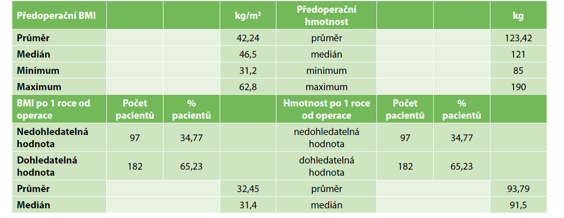 Změna hmotnosti a BMI operovaných pacientů<br> Tab. 2: Change of the weight and BMI of patients after surgery