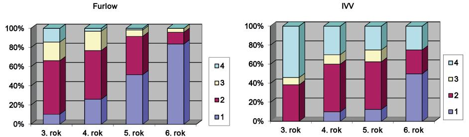 Srovnání vývoje řeči u dětí operovaných podle Furlowa nebo metodou IVV.<br> Legenda: 1, 2, 3, 4 – stupně vývoje řeči podle Brohma vyjádřené procentuálně v jednotlivých letech života dítěte při provedení operace podle Furlowa nebo metodou intravelární veloplastiky (IVV).