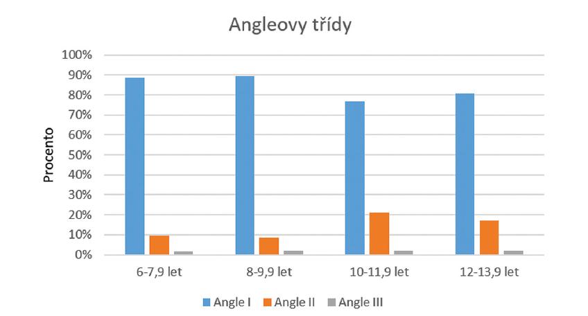 Rozložení Angleových tříd ve vyšetřovaném souboru<br> Graph 1 Distribution of Angle classes in examined cohort