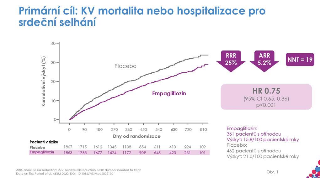Primární kompozitní cíl úmrtí z kardiovaskulárních příčin nebo hospitalizace pro srdeční selhání