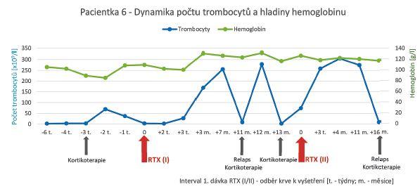 Dynamika počtu trombocytů a hladiny hemoglobinu u pacientky léčené rituximabem pro syndrom Evanse s trombocytopenií a hemolytickou anémií