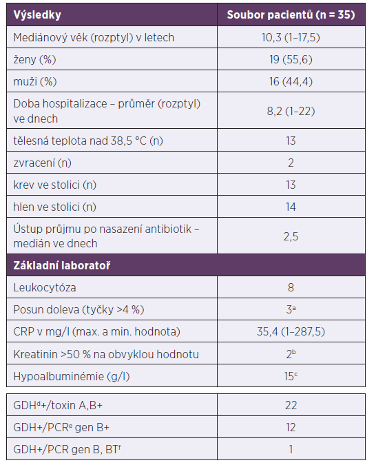 Demografické, klinické a laboratorní charakteristiky pacientů s klostridiovou kolitidou, 2013–2017<br> Table 1. Demographic, clinical, and laboratory characteristics of patients with Clostridium difficile infection, 2013–2017