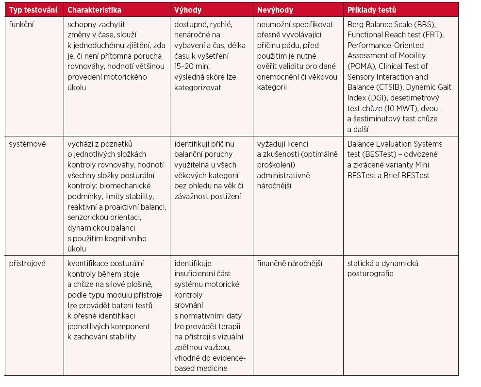 Skupiny klinického testování rovnováhy