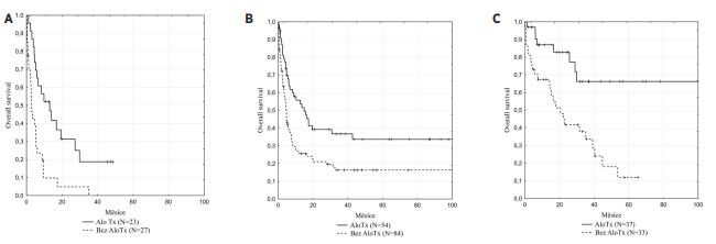 Celkové přežití nemocných s AML (mimo APL) s primárně refrakterním onemocněním a relapsem onemocnění v závislosti na provedení alogenní HSCT v rámci terapie relapsu<br> Pozn.: A. primárně refrakterní onemocnění, B. časný relaps (≤ 1 rok po dosažení 1. CR), C. pozdní relaps (>1 rok po dosažení 1. CR).