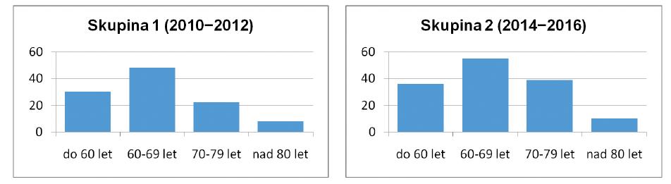 Věkové rozložení porovnávaného souboru<br> Graphs 1. Distribution of patient groups according to age