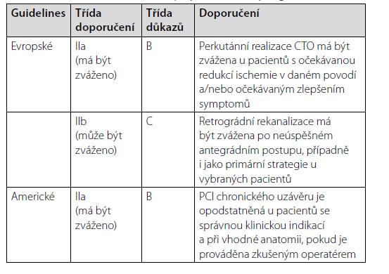 CTO PCI v recentních evropských a amerických guidelines