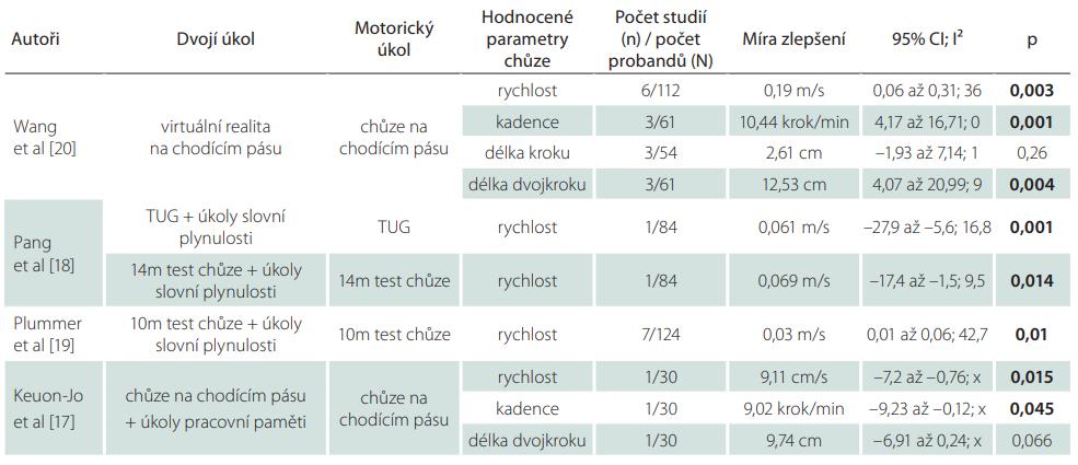 Výsledky studií hodnotících vliv tréninku kognitivně-motorické interference během chůze po CMP.