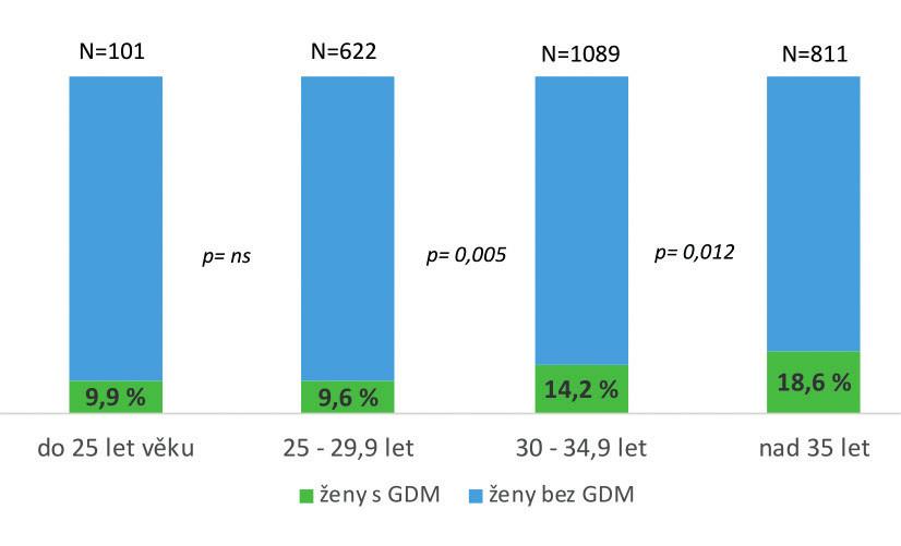 Výskyt GDM v jednotlivých věkových kategoriích při hodnocení podle nových kritérií v letech 2016–2018; záchyt GDM významně stoupá od 30 let věku
