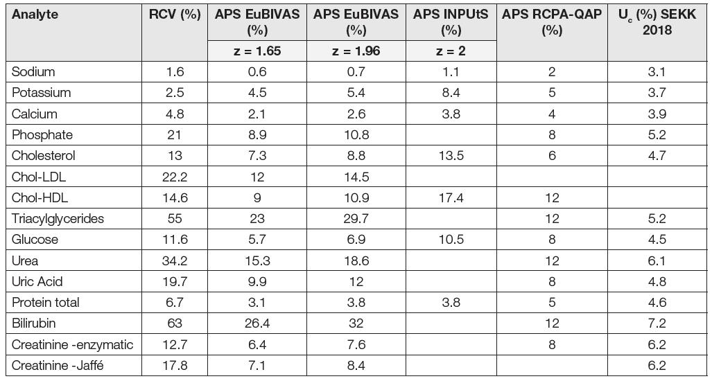 RCV and APS values, derived from biological variation according EuBIVAS