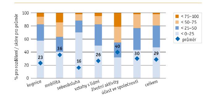 Rozdělení pacientů podle skóre WHODAS 2.0 (v %) a průměrné skóre v jednotlivých doménách a celkem