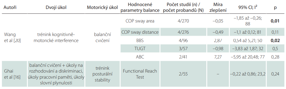 Výsledky studií hodnotící vliv tréninku kognitivně-motorické interference na balanční schopnosti po CMP.