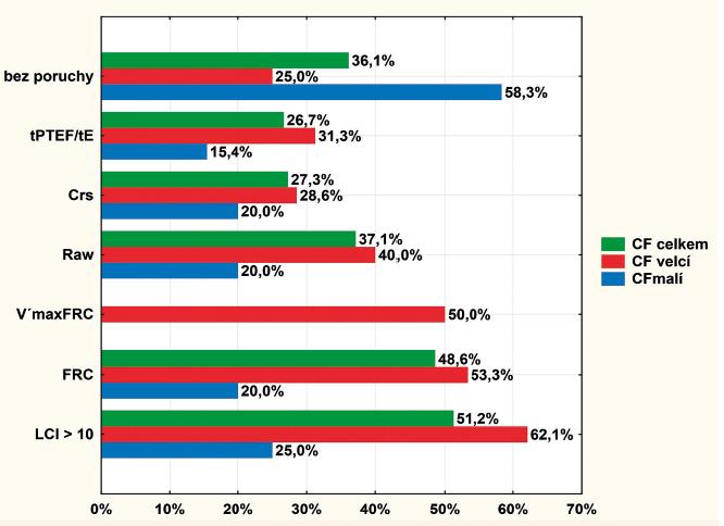 Procentuální zastoupení jednotlivých ventilačních poruch u českých kojenců a batolat s CF.<br> tPTEF/tE – čas dosažení maximálního průtoku během výdechu ku celkovému času výdechu (podíl pacientů se Z-skóre <-2), značí aktivní výdech. Crs – poddajnost dýchacího traktu (podíl pacientů se Z-skóre <-2 nebo >2), značí abnormální pružné vlastnosti dýchacího traktu. Raw – odpor dýchacích cest (podíl pacientů s hodnotami >145 % normy), značí obstrukci centrálních dýchacích cest. V´maxFRC – maximální průtok na hladině funkční reziduální kapacity (podíl pacientů se Z-skóre <2), značí obstrukci centrálních dýchacích cest. FRC – funkční reziduální kapacita (podíl pacientů se Z-skóre >2), značí hyperinflaci plic. LCI – očišťovací index plic z dusíkového washout (podíl pacientů s absolutními hodnotami LCI >10,0), značí postižení nejperifernějších dýchacích cest.