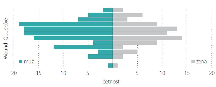 Test shody rozdělení kvality života u mužů a u žen – primární posouzení.<br> Fig. 2. Test of diff erences in distribution of quality of life between men and women – primary assessment.