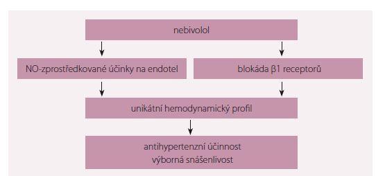 Farmakologické vlastnosti nebivololu.