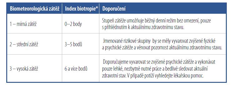 Biometerologická zátěž