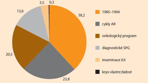 Vyšetření spermiogramu v CAR 01 Brno 1985–2020. </br> Examination of spermiogram at CAR 01 Brno 1985–2020.