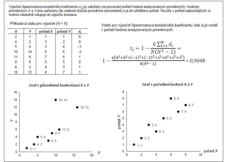 Příklad 1. Výpočet Spearmanova korelačního koeficientu.