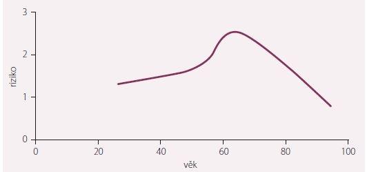 Závislost kardiovaskulárního rizika subklinické hypotyreózy na věku. Převzato a upraveno dle [2].