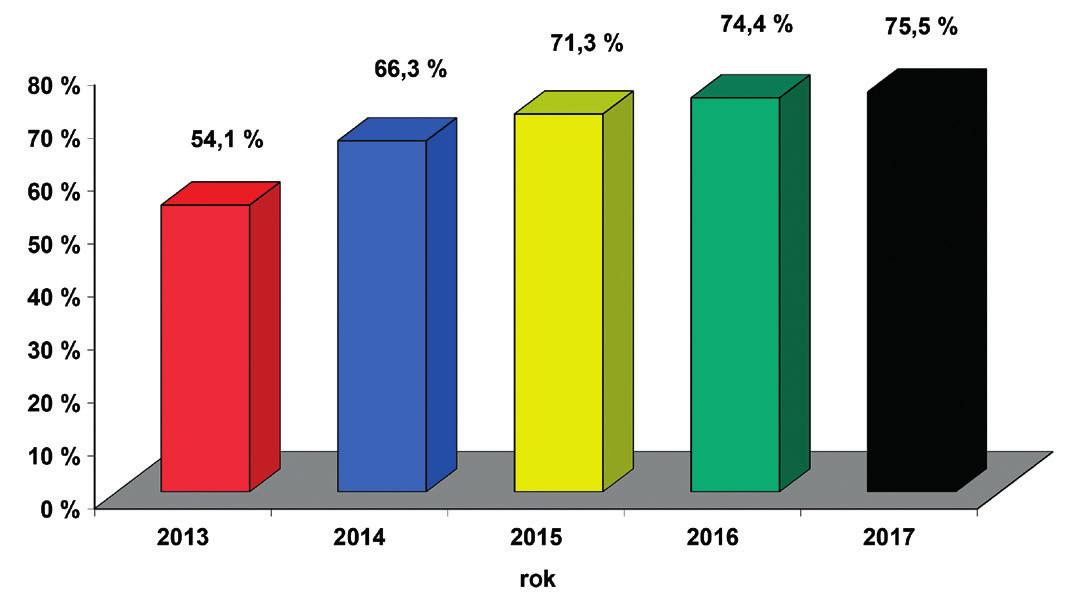 Screening sluchu novorozenců v České republice – počty porodů podle Českého statistického úřadu, počet vykázaných kódů screening sluchu novorozence (73028) v součtu od všech zdravotních pojišťoven