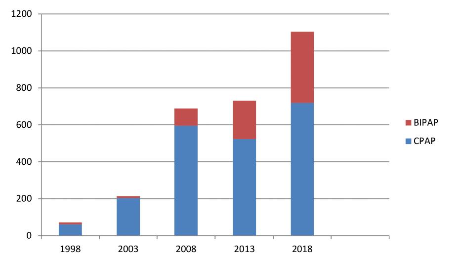 Absolutní hodnoty – CPAP/BPAP: 61/11, 204/10, 595/93, 523/207, 718/385