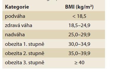BMI kategorie.<br> Tab. 1. BMI category.