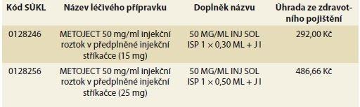 Stanovená úhrada MTX s platností od 1. 8. 2018<br>METOJECT® ve formě stříkaček v dávkách 15 mg a 25 mg