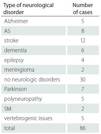 Neurological disorder type.