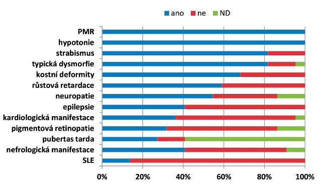 Klinické projevy a četnost jednotlivých příznaků u 22 českých pacientů s PMM2-CDG.