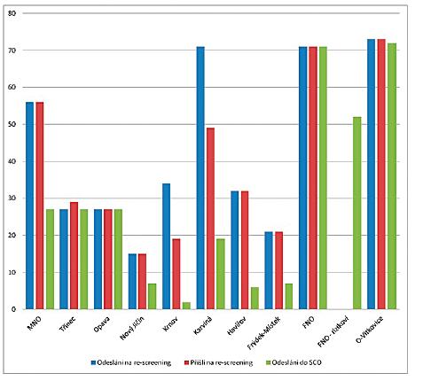 Graf znázorňující průběh druhého stupně screeningu dle porodnice v roce 2018 (FNO = Fakultní nemocnice Ostrava; MNO = Městská nemocnice Ostrava; O = Ostrava; SCO = screeningové centrum Ostrava).