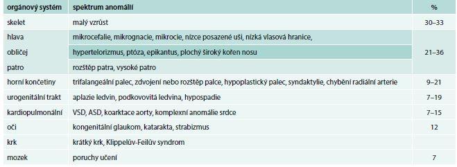 Přehled somatických anomálií asociovaných s Diamondovou-Blackfanovou anémií