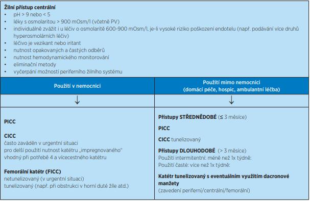Kritéria pro centrální žilní vstupy