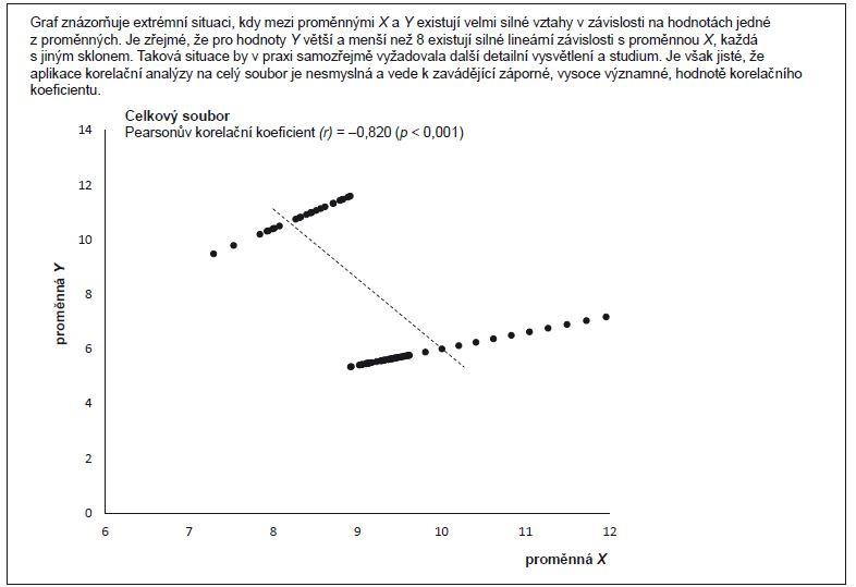 Příklad 3. Ukázka komplikované závislosti proměnných X a Y.