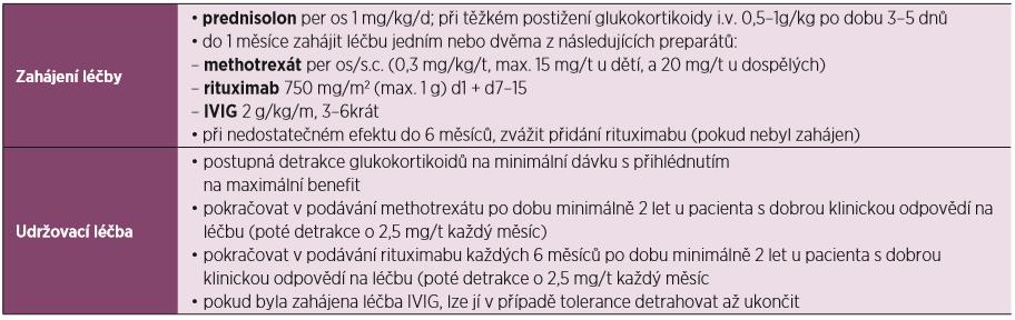 Doporučení pro léčbu IMNM dle ENMC 2017 (převzato a upraveno dle Allenbacha et al.) (14)