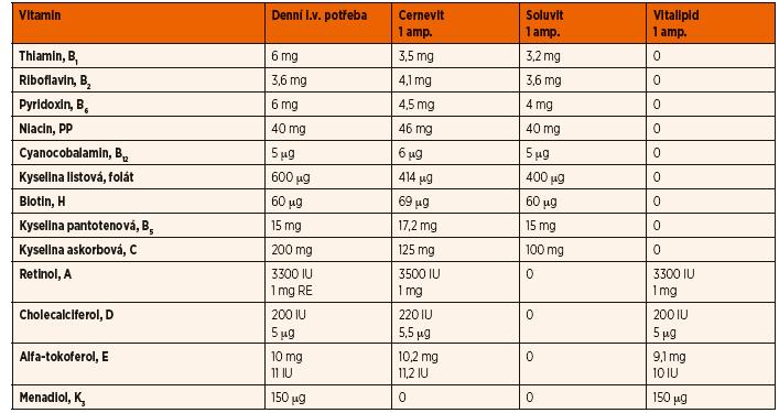 Vitaminy v parenterální výživě [37].