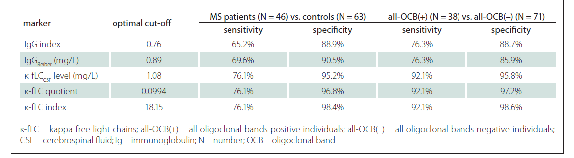 Applicability of markers cut-off s in MS diagnostics and in the prediction of OCB positivity.
