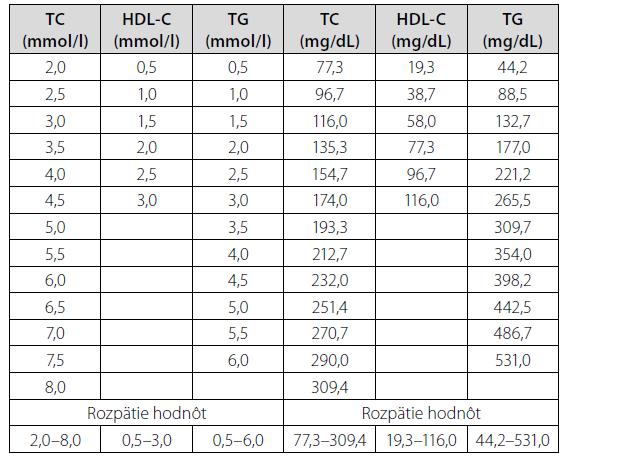Matrica hodnôt cholesterolu, HDL-cholesterolu a triglyceridov v umelom súbore. Prvé 3 stĺpce – hodnoty v mmol/l, následné 3 stĺpce – prepočítané hodnoty v mg/dL, teda mg %