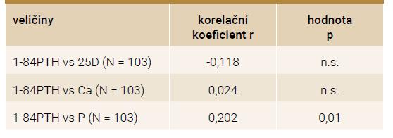 Jednoduché korelační koeficienty – vztah 1-84PTH k ostatním veličinám