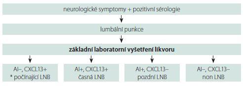 Navrhovaná laboratorní diagnostika LNB. AI – protilátkový index; LNB – lymeská neuroborelióza<br> Fig. 2. The proposed laboratory diagnostics of LNB. AI – antibody index; LNB – Lyme neuroborreliosis