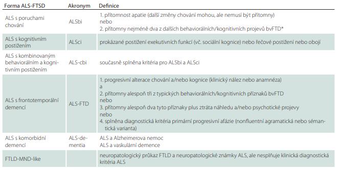 ALS-FTSD kritéria pro diagnózu kognitivních a behaviorálních syndromů přidružených k ALS (upraveno a zjednodušeno  dle [98]).