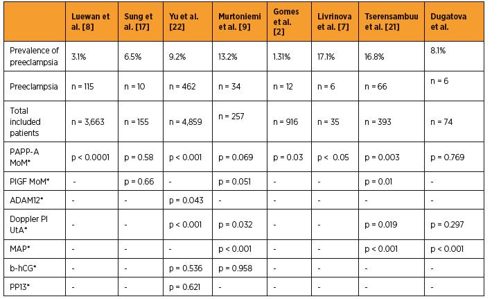 Predictive test comparison in pre-eclampsia studies