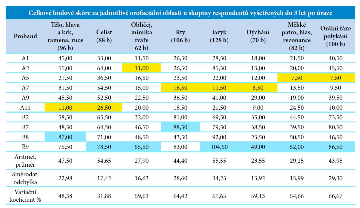 Celkové bodové skóre za jednotlivé orofaciální oblasti u skupiny respondentů vyšetřených do 3 let po úraze.<br> Vysvětlivky: nejnižší bodová hodnota, nejvyšší bodová hodnota