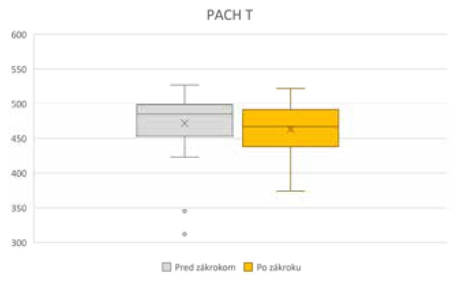 Zmena pachymetrie rohovky v najtenšom bode pred operáciou a po operácii, PACHT – pachymetria v najtenšom bode