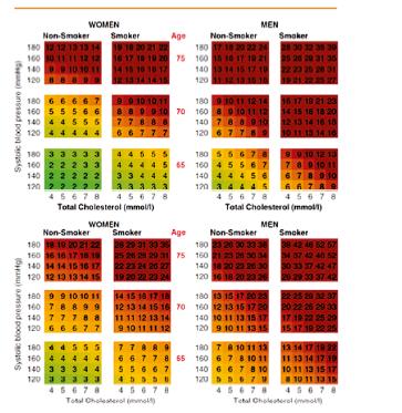 Riziko fatální KV příhody v následujících 10 letech podle SCORE O.P. pro nízce rizikové (nahoře) a vysoce rizikové evropské regiony