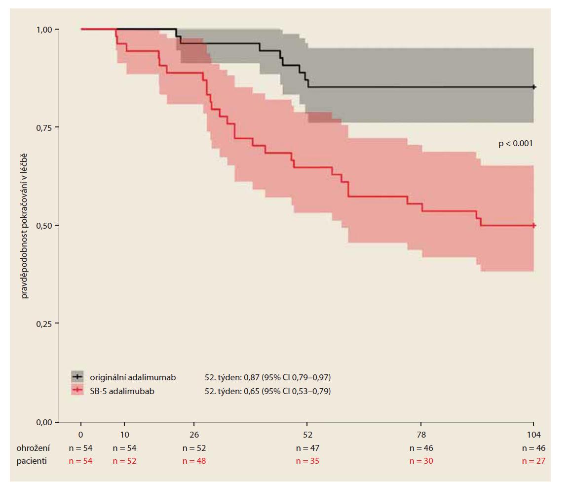 Perzistence na léčbě (PS matched).<br> Graph 2. Perzistence of treatment (PS matched).
