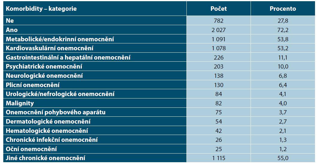 Komorbidity podle kategorií u pacientů