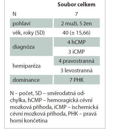 Demografické údaje souboru pacientů.<br> Tab. 1. Demographic data of the patient group.