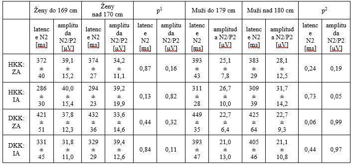Vliv výšky: souhrn hodnocených CHEPs parametrů na horních a dolních končetinách v závislosti na výšce v souboru zdravých dobrovolníků.