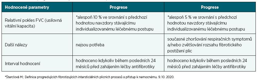 Definice progrese fibrotizujícího intersticiálního plicního procesu